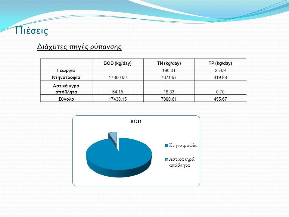 Βιολογικοί δείκτες ποιότητας νερού Ιχθύες Αφθονία Βιομάζα Φορέας Διαχείρισης Περιοχής Οικοανάπτυξης Κάρλας- Μαυροβουνίου-Κεφαλόβρυσου-Βελεστίνου