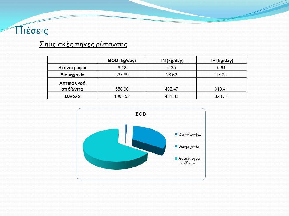 Πιέσεις Σημειακές πηγές ρύπανσης BOD (kg/day)TN (kg/day)TP (kg/day) Κτηνοτροφία9.122.250.61 Βιομηχανία337.8926.6217.28 Αστικά υγρά απόβλητα658.90402.47310.41 Σύνολο1005.92431.33328.31