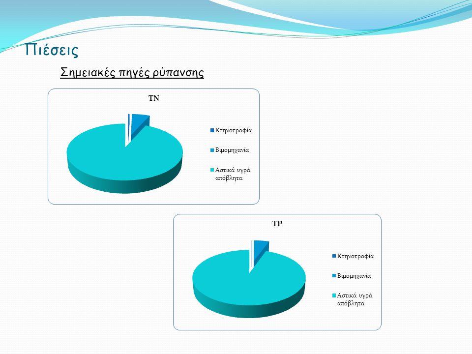 Η αβεβαιότητα της Οδηγίας Η Οδηγία (και η Ευρώπη) έχει καταλήξει ότι η ποιότητα των νερών καθορίζεται από τους οικολογικούς δείκτες.