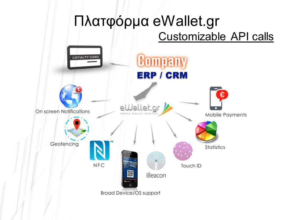 Πλατφόρμα eWallet.gr Customizable API calls