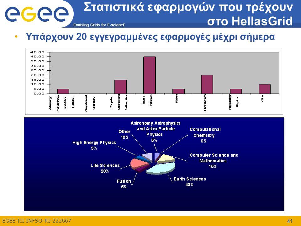 Enabling Grids for E-sciencE EGEE-III INFSO-RI-222667 Στατιστικά εφαρμογών που τρέχουν στο HellasGrid Υπάρχουν 20 εγγεγραμμένες εφαρμογές μέχρι σήμερα 41
