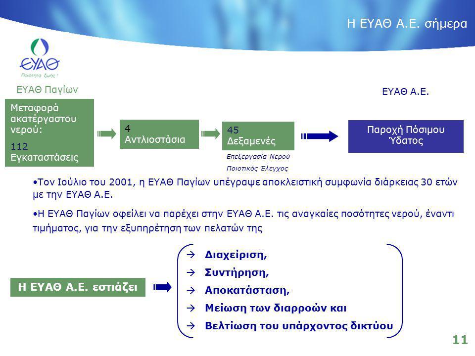 11 Παροχή Πόσιμου Ύδατος ΕΥΑΘ Α.Ε. ΕΥΑΘ Παγίων 45 Δεξαμενές Επεξεργασία Νερού Ποιοτικός Έλεγχος 4 Αντλιοστάσια Μεταφορά ακατέργαστου νερού: 112 Εγκατα