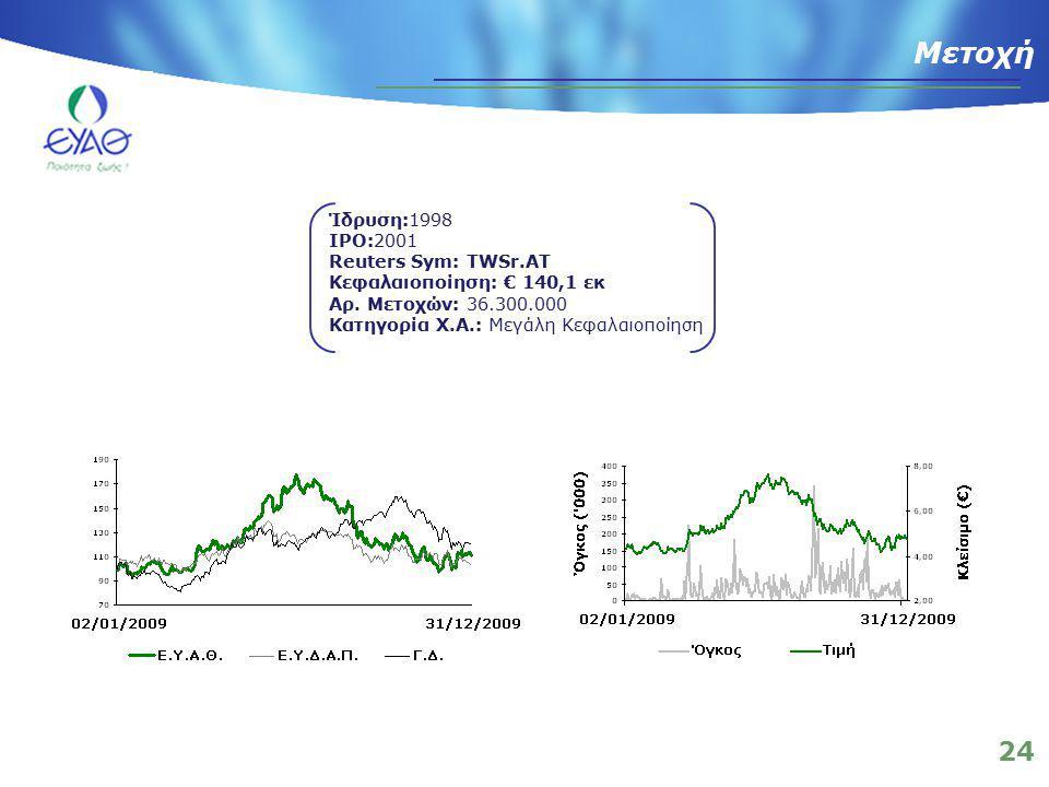 24 Μετοχή Ίδρυση:1998 IPO:2001 Reuters Sym: TWSr.AT Κεφαλαιοποίηση: € 140,1 εκ Αρ. Μετοχών: 36.300.000 Κατηγορία Χ.Α.: Μεγάλη Κεφαλαιοποίηση