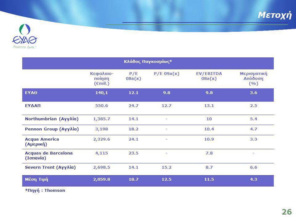 26 Μετοχή Κλάδος Παγκοσμίως* Κεφαλαιο- ποίηση (€mil.) P/E 08a(x) P/E 09a(x)EV/EBITDA 08a(x) Μερισματική Απόδοση (%) ΕΥΑΘ140,112.19.8 3.6 ΕΥΔΑΠ550.624.712.713.12.5 Northumbrian (Αγγλία)1,385.714.1-105.4 Pennon Group (Αγγλία)3,19818.2-10.44.7 Acqua America (Αμερική) 2,329.624.1-10.93.3 Acquas de Barcelona (Ισπανία) 4,11523.5-7.8- Severn Trent (Αγγλία)2,698.514.115.28.76.6 Μέση Τιμή2,059.818.712.511.54.3 *Πηγή : Thomson