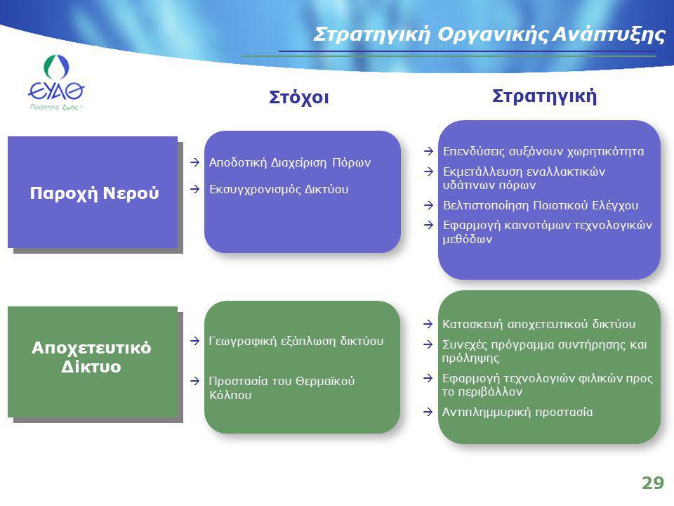 29 Στρατηγική Οργανικής Ανάπτυξης Στόχοι Στρατηγική  Γεωγραφική εξάπλωση δικτύου  Προστασία του Θερμαϊκού Κόλπου  Επενδύσεις αυξάνουν χωρητικότητα  Εκμετάλλευση εναλλακτικών υδάτινων πόρων  Βελτιστοποίηση Ποιοτικού Ελέγχου  Εφαρμογή καινοτόμων τεχνολογικών μεθόδων  Κατασκευή αποχετευτικού δικτύου  Συνεχές πρόγραμμα συντήρησης και πρόληψης  Εφαρμογή τεχνολογιών φιλικών προς το περιβάλλον  Αντιπλημμυρική προστασία  Αποδοτική Διαχείριση Πόρων  Εκσυγχρονισμός Δικτύου Παροχή Νερού Αποχετευτικό Δίκτυο