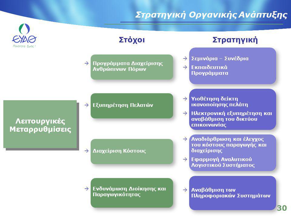 30 Στρατηγική Οργανικής Ανάπτυξης  Προγράμματα Διαχείρισης Ανθρώπινων Πόρων  Εξυπηρέτηση Πελατών  Διαχείριση Κόστους  Υιοθέτηση δείκτη ικανοποίησης πελάτη  Ηλεκτρονική εξυπηρέτηση και αναβάθμιση του δικτύου επικοινωνίας  Αναδιάρθρωση και έλεγχος του κόστους παραγωγής και διαχείρισης  Εφαρμογή Αναλυτικού Λογιστικού Συστήματος  Αναβάθμιση των Πληροφοριακών Συστημάτων Λειτουργικές Μεταρρυθμίσεις  Σεμινάρια – Συνέδρια  Εκπαιδευτικά Προγράμματα  Ενδυνάμωση Διοίκησης και Παραγωγικότητας Στόχοι Στρατηγική