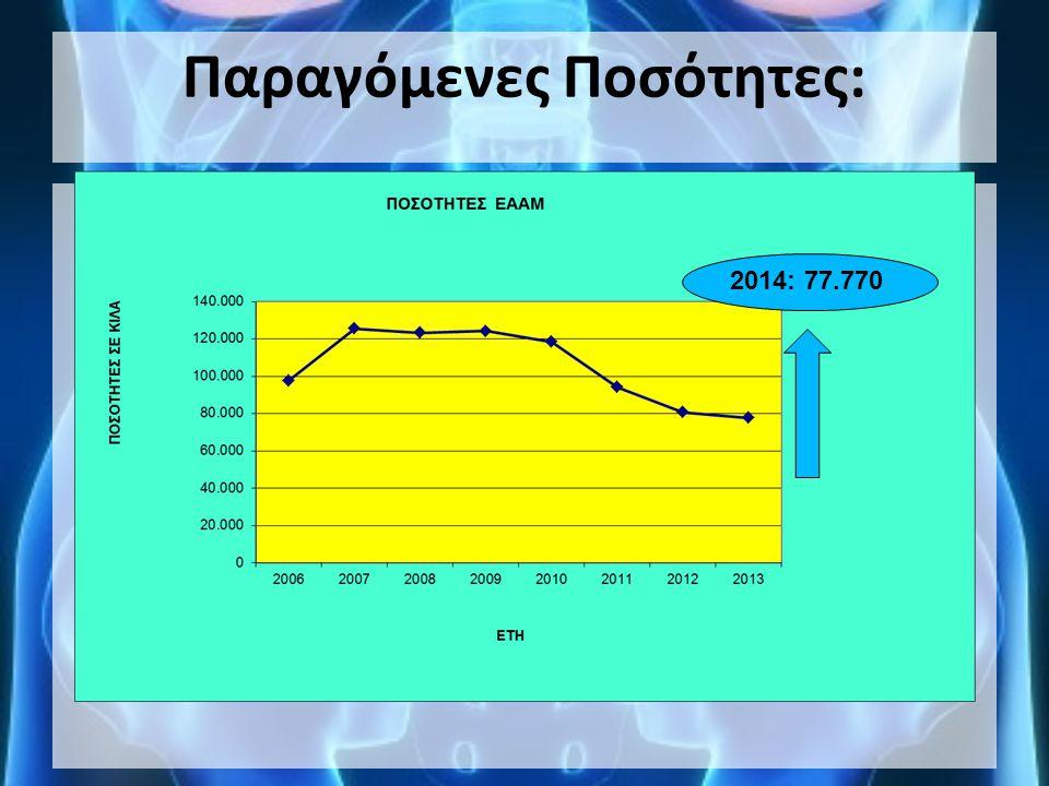 Παραγόμενες Ποσότητες: 2014: 77.770