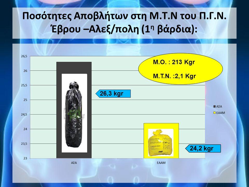 Ποσότητες Αποβλήτων στη Μ.Τ.Ν του Π.Γ.Ν. Έβρου –Αλεξ/πολη (1 η βάρδια): 26,3 kgr Μ.Ο. : 213 Kgr Μ.Τ.Ν. :2,1 Kgr