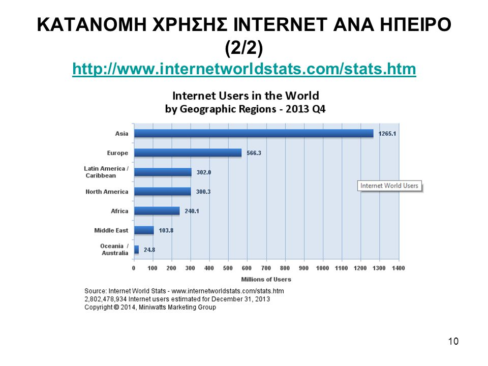 10 ΚΑΤΑΝΟΜΗ ΧΡΗΣΗΣ INTERNET ΑΝΑ ΗΠΕΙΡΟ (2/2) http://www.internetworldstats.com/stats.htm http://www.internetworldstats.com/stats.htm
