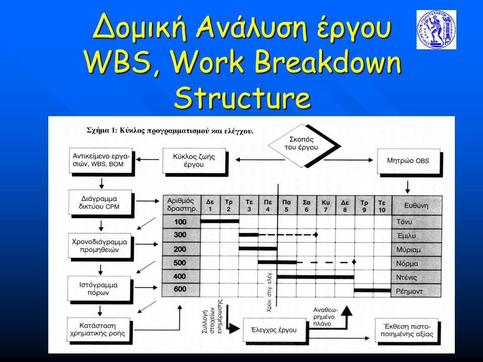 Δομική Ανάλυση έργου WBS, Work Breakdown Structure