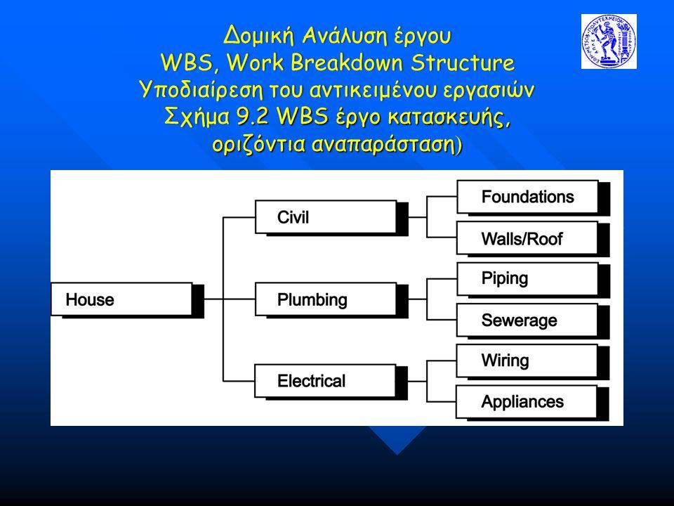 Δομική Ανάλυση έργου WBS, Work Breakdown Structure Υποδιαίρεση του αντικειμένου εργασιών Σχήμα 9.2 WBS έργο κατασκευής, οριζόντια αναπαράσταση )