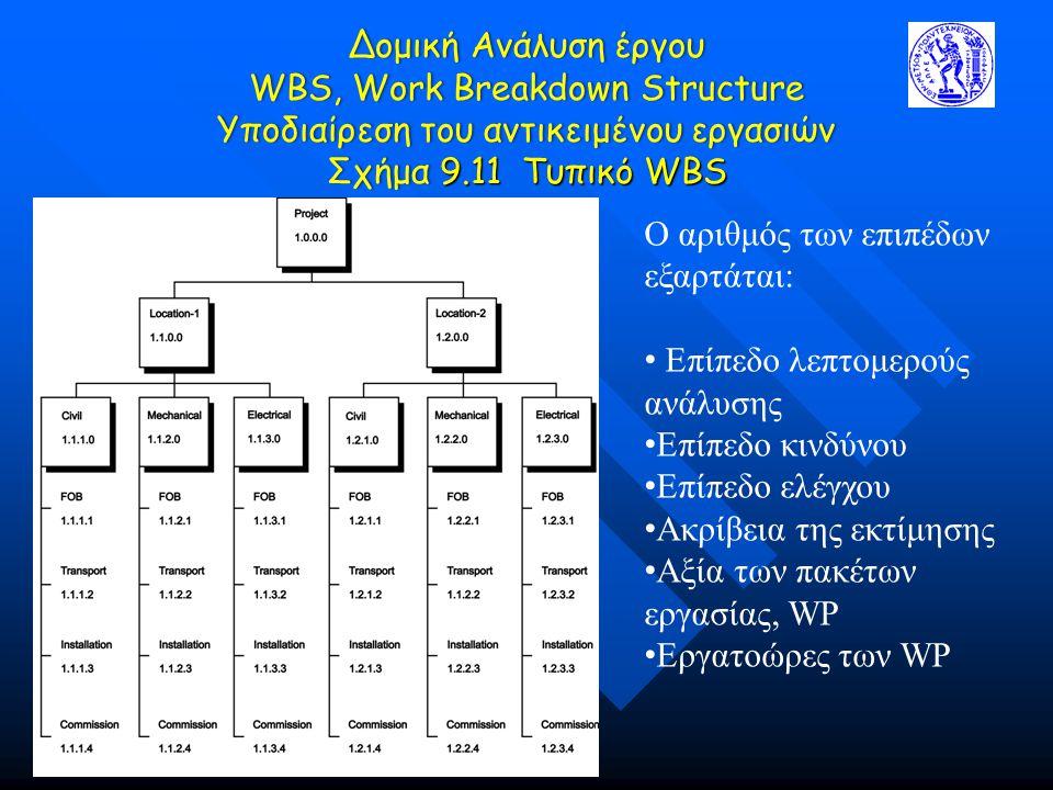 Δομική Ανάλυση έργου WBS, Work Breakdown Structure Υποδιαίρεση του αντικειμένου εργασιών Σχήμα 9.11 Τυπικό WBS O αριθμός των επιπέδων εξαρτάται: Επίπε