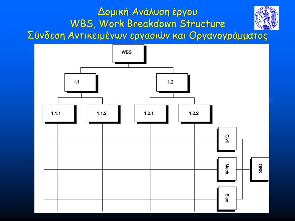 Δομική Ανάλυση έργου WBS, Work Breakdown Structure Σύνδεση Αντικειμένων εργασιών και Οργανογράμματος