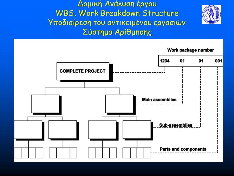 Δομική Ανάλυση έργου WBS, Work Breakdown Structure Υποδιαίρεση του αντικειμένου εργασιών Σύστημα Αρίθμησης