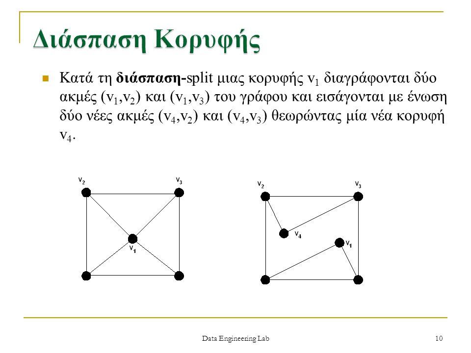 Data Engineering Lab Κατά τη διάσπαση-split μιας κορυφής v 1 διαγράφονται δύο ακμές (v 1,v 2 ) και (v 1,v 3 ) του γράφου και εισάγονται με ένωση δύο ν