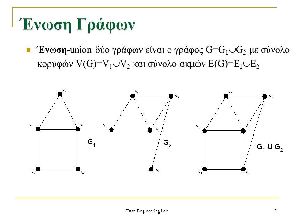 Data Engineering Lab Ένωση-union δύο γράφων είναι ο γράφος G=G 1  G 2 με σύνολο κορυφών V(G)=V 1  V 2 και σύνολο ακμών E(G)=E 1  E 2 2