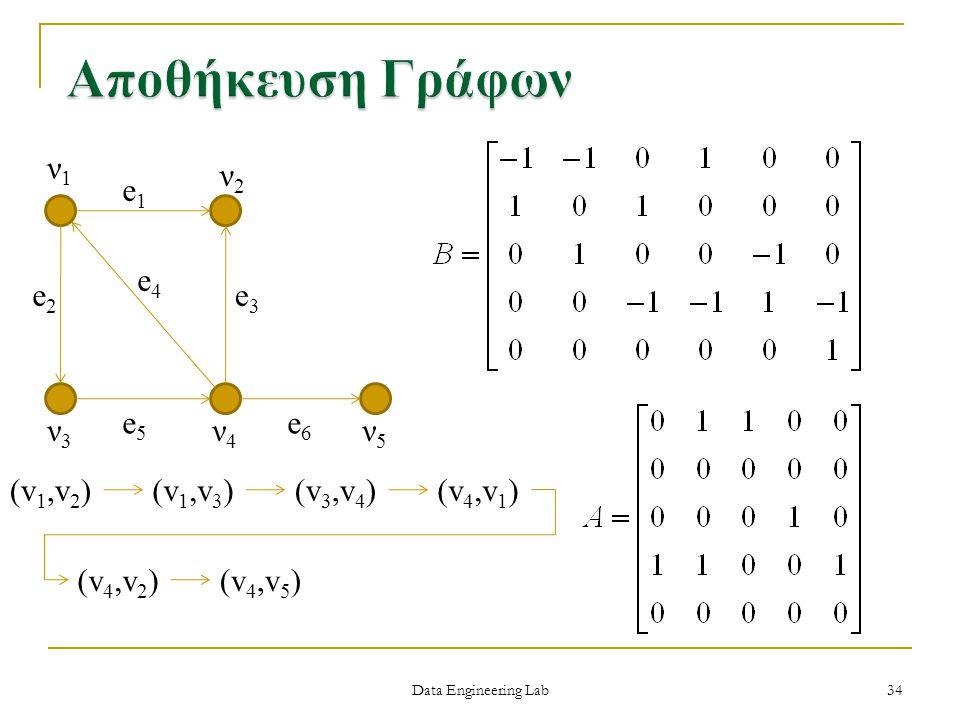 Data Engineering Lab ν1ν1 ν2ν2 ν3ν3 ν4ν4 ν5ν5 e1e1 e2e2 e3e3 e4e4 e5e5 e6e6 (v 1,v 2 )(v 1,v 3 )(v 3,v 4 )(v 4,v 1 ) (v 4,v 2 )(v 4,v 5 ) 34
