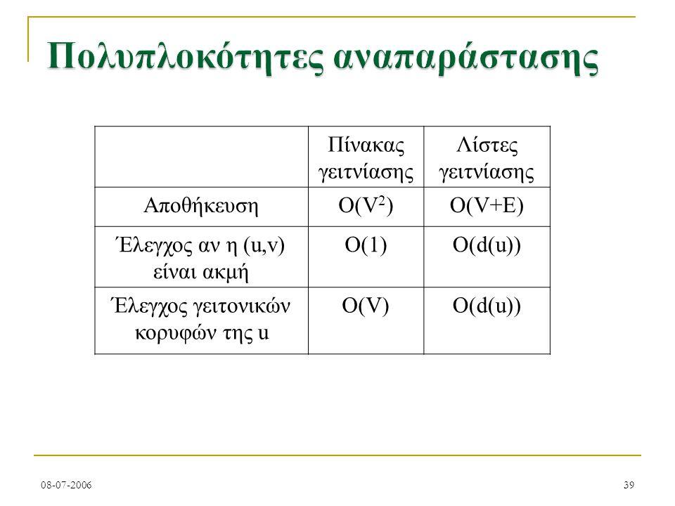 08-07-200639 Πίνακας γειτνίασης Λίστες γειτνίασης ΑποθήκευσηO(V 2 )O(V+E) Έλεγχος αν η (u,v) είναι ακμή O(1)O(d(u)) Έλεγχος γειτονικών κορυφών της u O