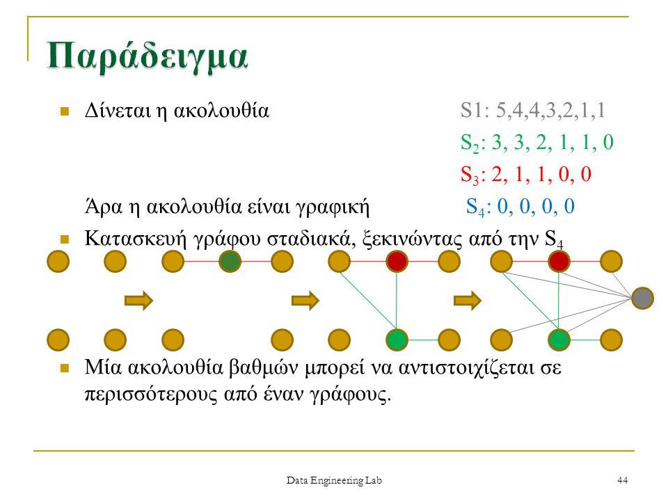 Data Engineering Lab Δίνεται η ακολουθία S1: 5,4,4,3,2,1,1 S 2 : 3, 3, 2, 1, 1, 0 S 3 : 2, 1, 1, 0, 0 Άρα η ακολουθία είναι γραφική S 4 : 0, 0, 0, 0 Κ