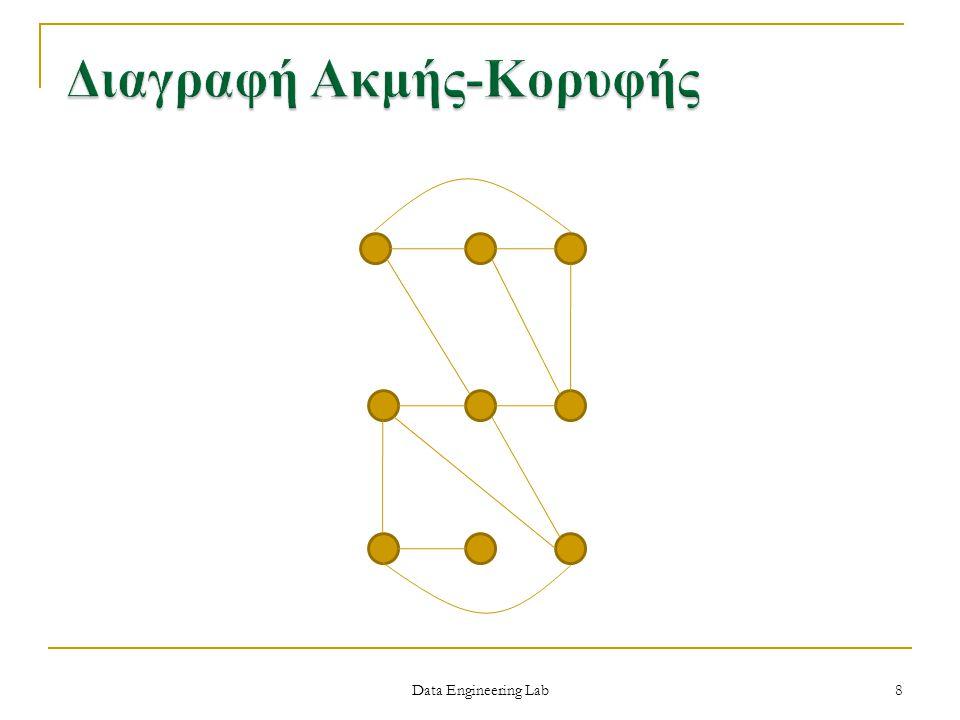 08-07-200639 Πίνακας γειτνίασης Λίστες γειτνίασης ΑποθήκευσηO(V 2 )O(V+E) Έλεγχος αν η (u,v) είναι ακμή O(1)O(d(u)) Έλεγχος γειτονικών κορυφών της u O(V)O(d(u))