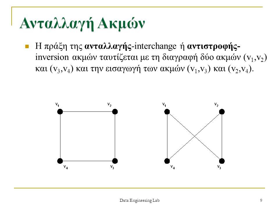 Data Engineering Lab Το καρτεσιανό γινόμενο – cartesian product δύο γράφων G 1 και G 2 ορίζεται ως ο γράφος με σύνολο κορυφών V(G 1 xG 2 )=V(G 1 )xV(G 2 ) ενώ δύο κορυφές v=(v 1,v 2 ) και u=(u 1,u 2 ) είναι γειτονικές στο καρτεσιανό γινόμενο αν v 1 =u 1 και η v 2 συνδέεται με την u 2 στο γράφο G 2 ή συμμετρικά αν v 2 =u 2 και η v 1 συνδέεται με την u 1 στο γράφο G 1.