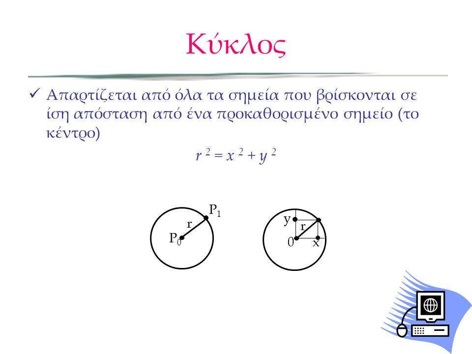 Κύκλος Απαρτίζεται από όλα τα σημεία που βρίσκονται σε ίση απόσταση από ένα προκαθορισμένο σημείο (το κέντρο) r 2 = x 2 + y 2 P0P0 P1P1 r 0 y x r