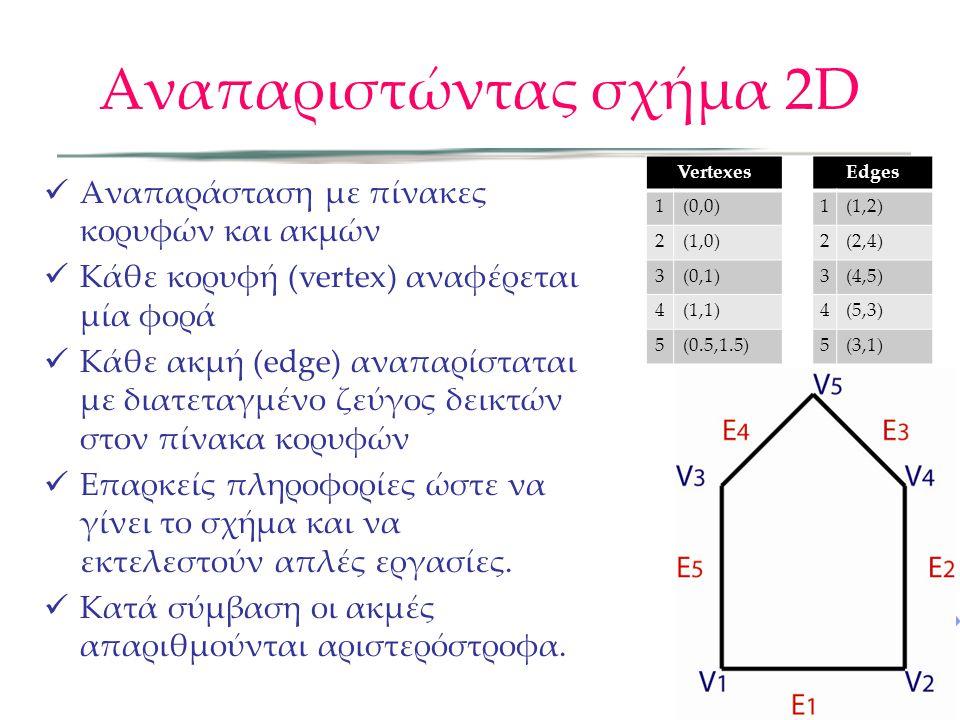 Splines (Εναλλακτική Αναπαράσταση) Παραμετρικές καμπύλες που διέπονται από σημεία ελέγχου Απλή παραμετρική αναπαράσταση: Πλεονέκτημα: λεία με μερικά μόνο σημεία ελέγχου Μειονέκτημα: Μπορεί να είναι δύσκολο να ελεγχθεί