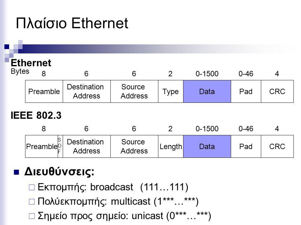 Πλαίσιο Ethernet Bytes Data Source Address Destination Address TypePadCRC 8 Preamble 660-46240-1500 Ethernet IEEE 802.3 Data Source Address Destination Address LengthPadCRC 8 Preamble 660-46240-1500 SOFSOF Διευθύνσεις:  Εκπομπής: broadcast (111…111)  Πολύεκπομπής: multicast (1***…***)  Σημείο προς σημείο: unicast (0***…***)