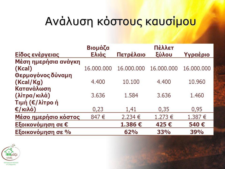 Ανάλυση κόστους καυσίμου Είδος ενέργειας Βιομάζα ΕλιάςΠετρέλαιο Πέλλετ ξύλουΥγραέριο Μέση ημερήσια ανάγκη (Kcal)16.000.000 Θερμογόνος δύναμη (Kcal/Kg)4.40010.1004.40010.960 Κατανάλωση (λίτρα/κιλά)3.6361.5843.6361.460 Tιμή (€/λίτρο ή €/κιλό)0,231,410,350,95 Μέσο ημερήσιο κόστος847 €2.234 €1.273 €1.387 € Εξοικονόμηση σε € 1.386 €425 €540 € Εξοικονόμηση σε % 62%33%39%