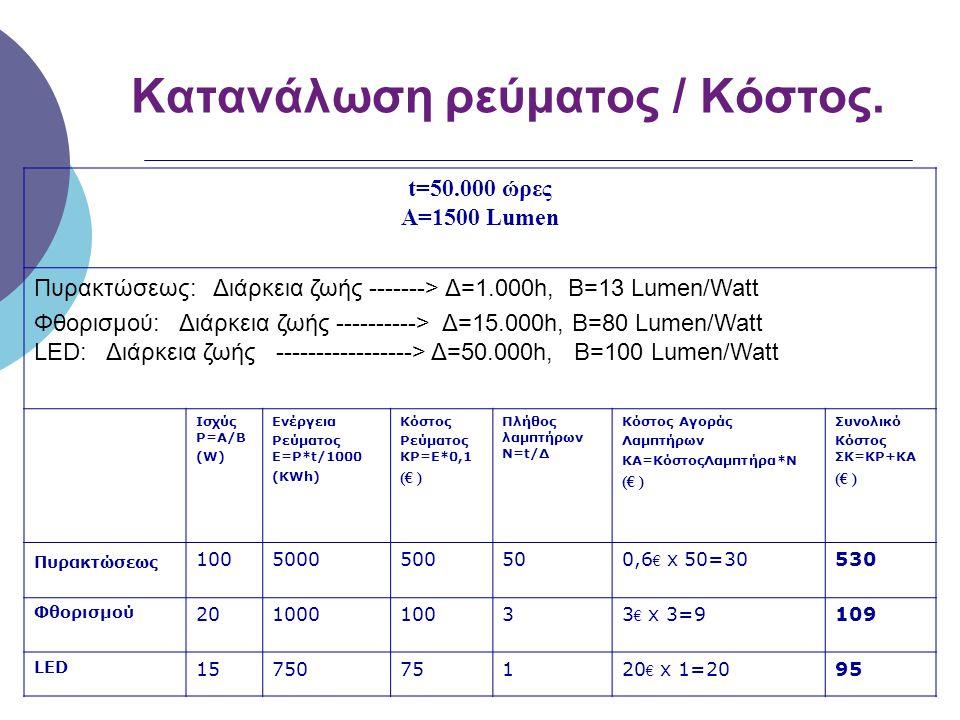 Κατανάλωση ρεύματος / Κόστος. t=50.000 ώρες A=1500 Lumen Πυρακτώσεως: Διάρκεια ζωής -------> Δ=1.000h, B=13 Lumen/Watt Φθορισμού: Διάρκεια ζωής ------