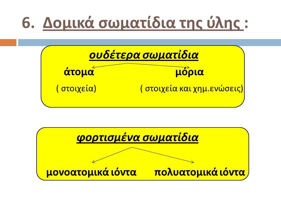 ουδέτερα σωματίδια άτομα μόρια ( στοιχεία ) ( στοιχεία και χημ. ενώσεις ) φορτισμένα σωματίδια μονοατομικά ιόντα πολυατομικά ιόντα 6. Δομικά σωματίδια