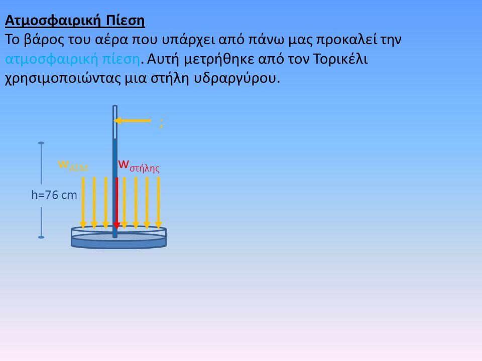 Ατμοσφαιρική Πίεση Το βάρος του αέρα που υπάρχει από πάνω μας προκαλεί την ατμοσφαιρική πίεση.