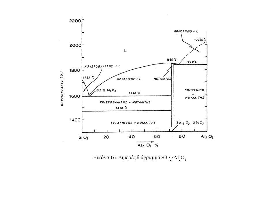 Εικόνα 16. Διμερές διάγραμμα SiO 2 -Al 2 O 3