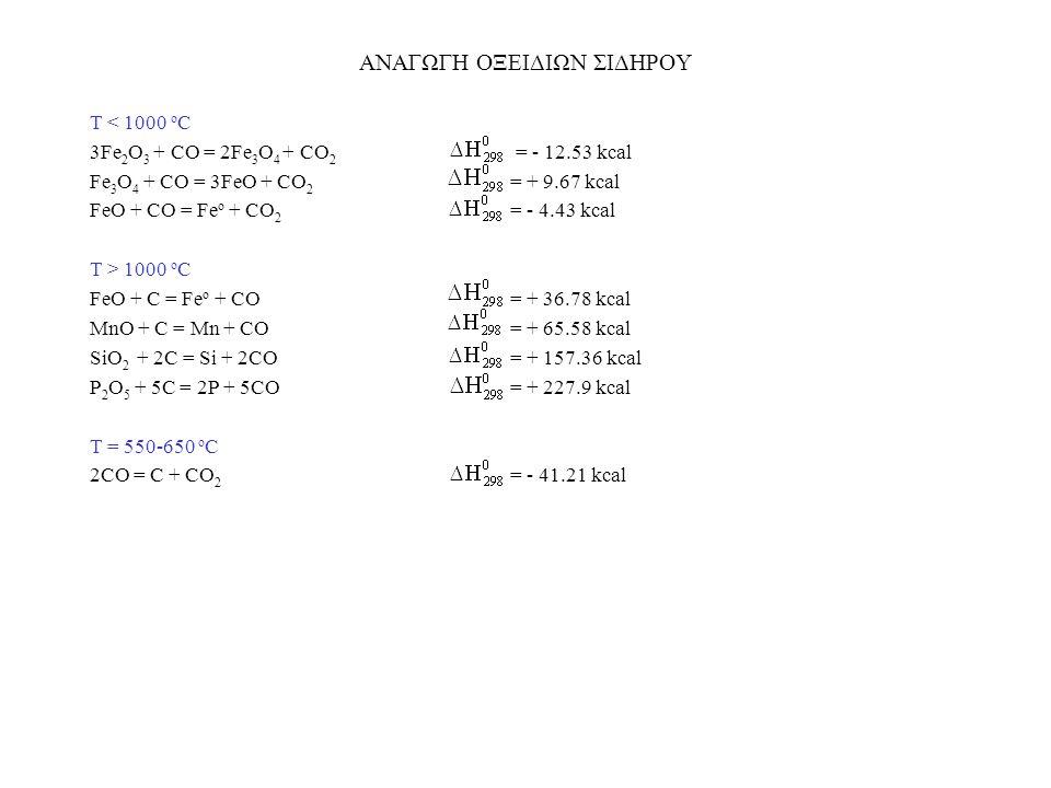 ΑΝΑΓΩΓΗ ΟΞΕΙΔΙΩΝ ΣΙΔΗΡΟΥ Τ < 1000 ο C 3Fe 2 O 3 + CO = 2Fe 3 O 4 + CO 2 = - 12.53 kcal Fe 3 O 4 + CO = 3FeO + CO 2 = + 9.67 kcal FeO + CO = Fe ο + CO
