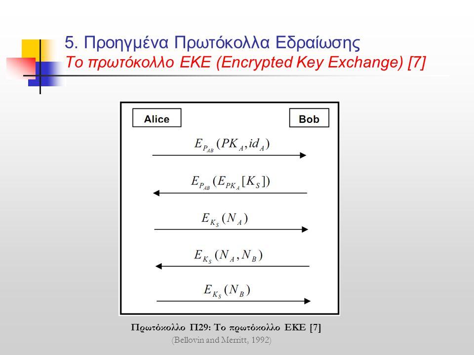 5. Προηγμένα Πρωτόκολλα Εδραίωσης Το πρωτόκολλο ΕΚΕ (Encrypted Key Exchange) [7] Πρωτόκολλο Π29: Το πρωτόκολλο ΕΚΕ [7] (Bellovin and Merritt, 1992)