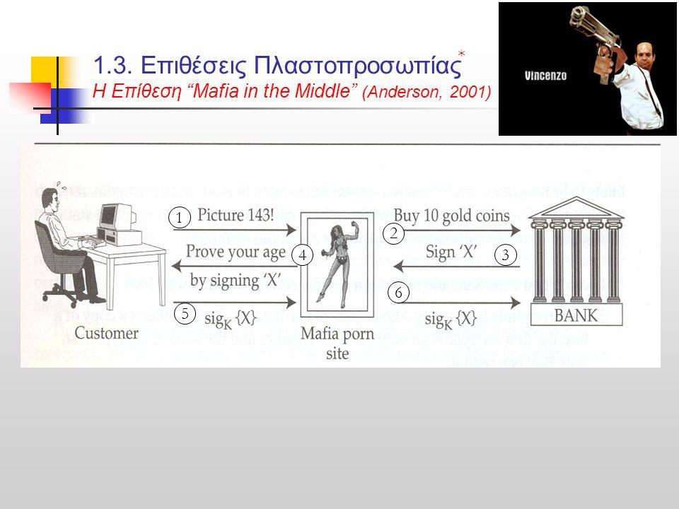 1.3. Επιθέσεις Πλαστοπροσωπίας H Επίθεση Mafia in the Middle (Anderson, 2001) 1 2 34 5 6 *