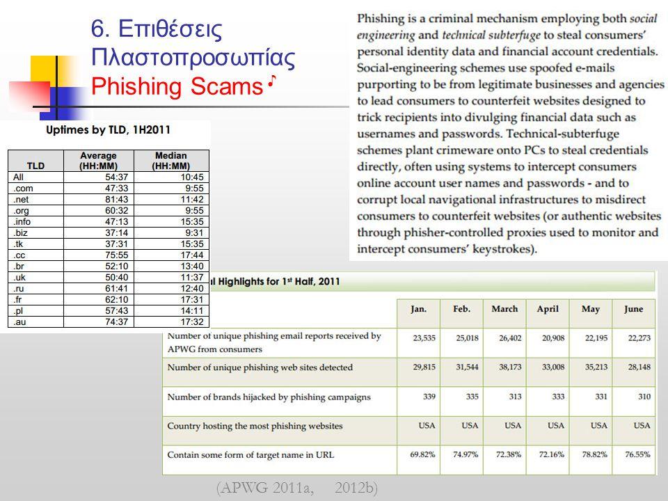 6. Επιθέσεις Πλαστοπροσωπίας Phishing Scams ♪ (APWG 2011a, 2012b)
