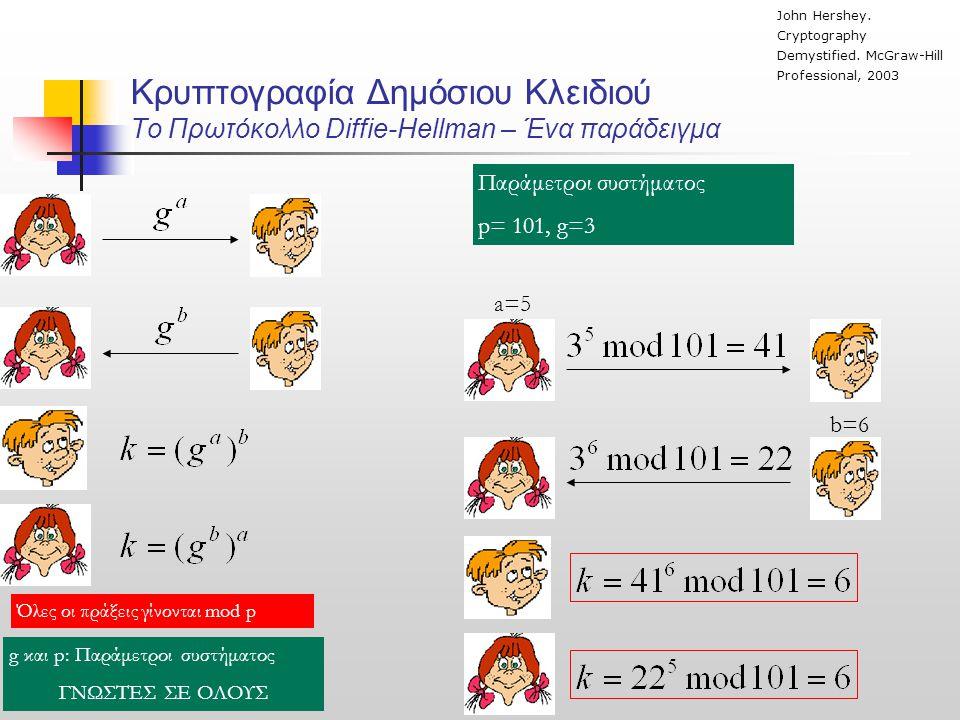 Κρυπτογραφία Δημόσιου Κλειδιού To Πρωτόκολλο Diffie-Hellman – Ένα παράδειγμα Όλες οι πράξεις γίνονται mod p g και p: Παράμετροι συστήματος ΓΝΩΣΤΕΣ ΣΕ ΟΛΟΥΣ Παράμετροι συστήματος p= 101, g=3 a=5 b=6 John Hershey.
