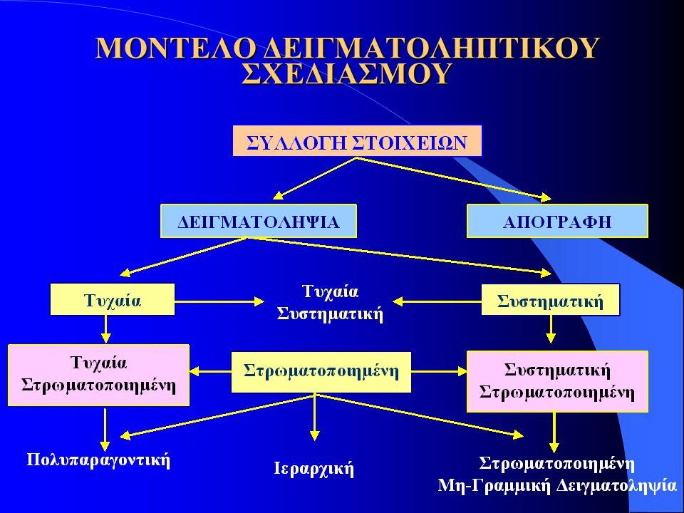 ΔΕΙΓΜΑΤΟΛΗΠΤΙΚΗ ΔΙΑΔΙΚΑΣΙΑ l Παρατηρήσεις - Δείγμα l Βασικοί τρόποι  Τυχαία  Συστηματική l Συνδυασμός  Στρωματοποιημένη  Τυχαία  Συστηματική l Σύνθετοι τρόποι  Στρωματοποιημένη Συστηματική Μη Γραμμική  Ιεραρχική  Πολυπαραγοντική