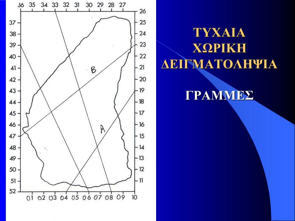 Είναι γνωστό ότι η τυποποιημένη τυχαία μεταβλητή για επίπεδο εμπιστοσύνης (100 α)% παίρνει τιμές μεταξύ Ζ α/2 και -Ζ α/2.