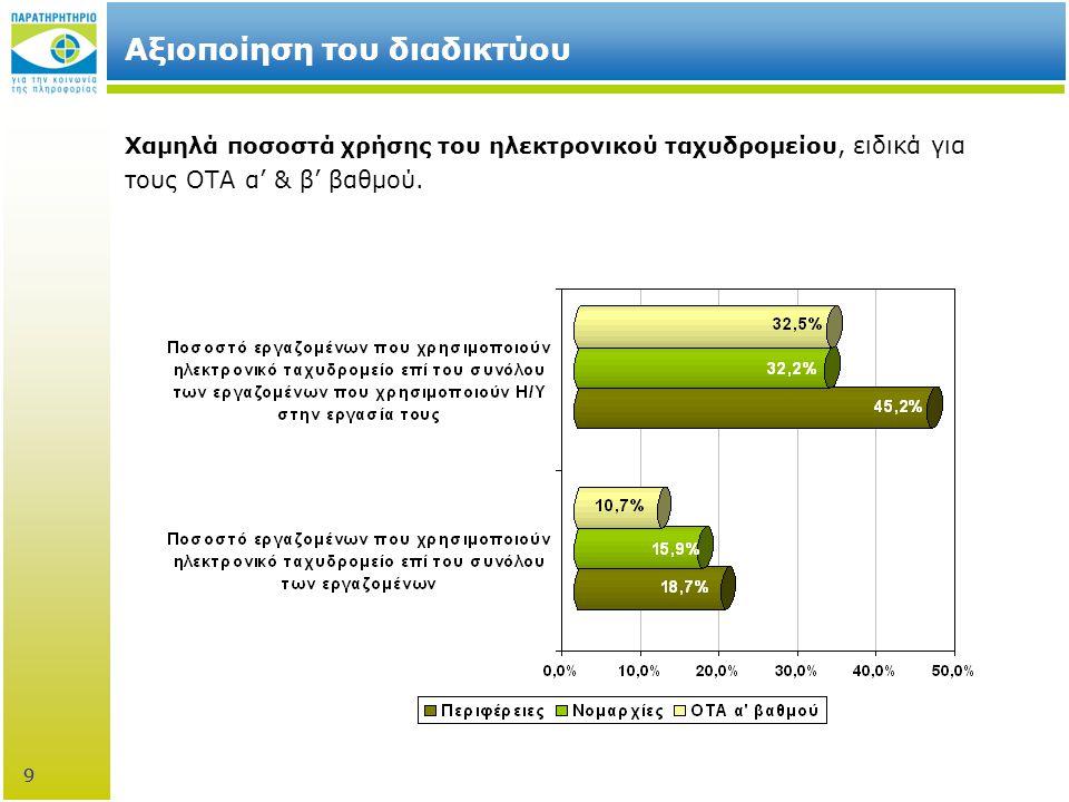 9 Αξιοποίηση του διαδικτύου Χαμηλά ποσοστά χρήσης του ηλεκτρονικού ταχυδρομείου, ειδικά για τους ΟΤΑ α' & β' βαθμού.