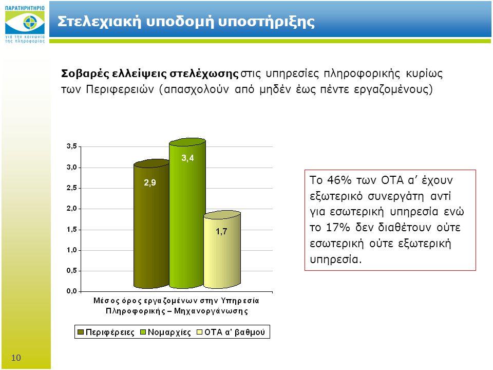 10 Στελεχιακή υποδομή υποστήριξης Σοβαρές ελλείψεις στελέχωσης στις υπηρεσίες πληροφορικής κυρίως των Περιφερειών (απασχολούν από μηδέν έως πέντε εργαζομένους) Το 46% των ΟΤΑ α' έχουν εξωτερικό συνεργάτη αντί για εσωτερική υπηρεσία ενώ το 17% δεν διαθέτουν ούτε εσωτερική ούτε εξωτερική υπηρεσία.