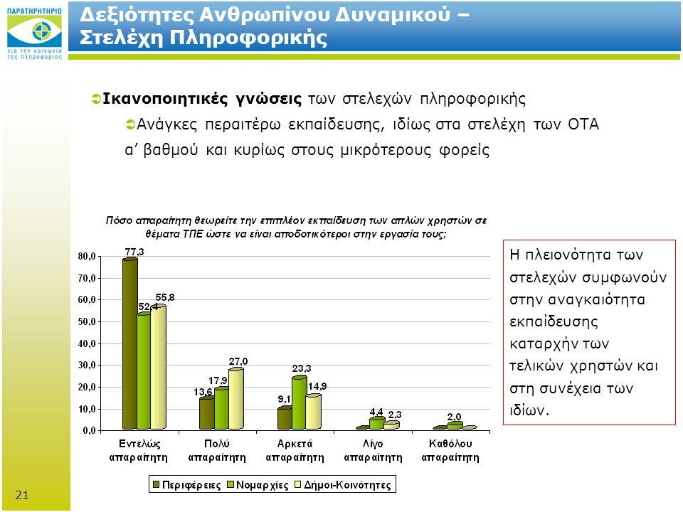 21 Δεξιότητες Ανθρωπίνου Δυναμικού – Στελέχη Πληροφορικής  Ικανοποιητικές γνώσεις των στελεχών πληροφορικής  Ανάγκες περαιτέρω εκπαίδευσης, ιδίως στα στελέχη των ΟΤΑ α' βαθμού και κυρίως στους μικρότερους φορείς Η πλειονότητα των στελεχών συμφωνούν στην αναγκαιότητα εκπαίδευσης καταρχήν των τελικών χρηστών και στη συνέχεια των ιδίων.