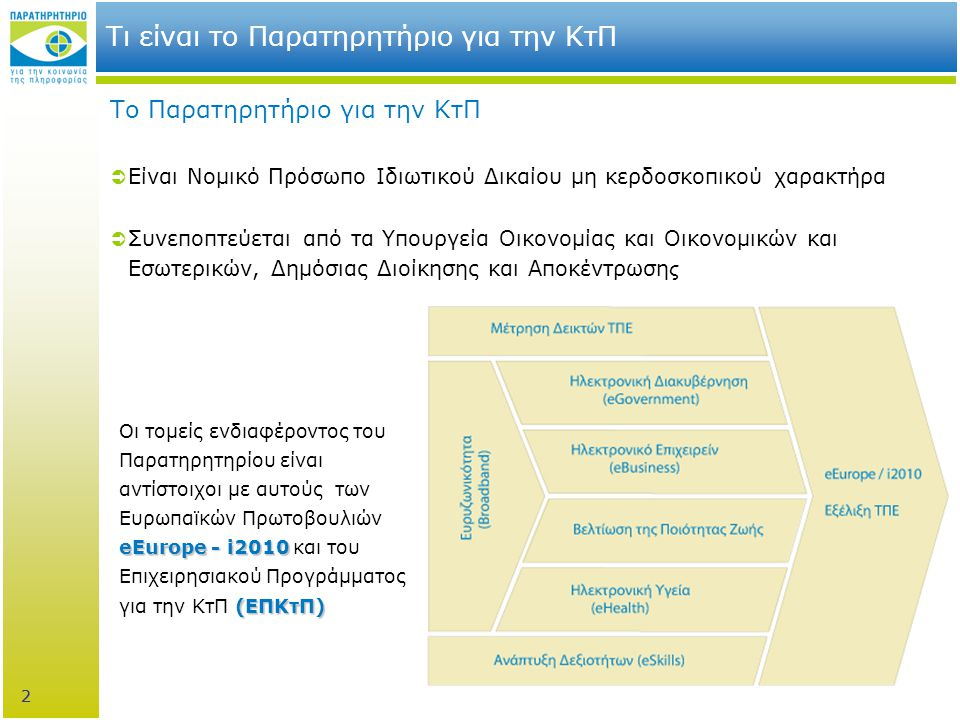 33 Δράσεις του Παρατηρητηρίου για την ΚτΠ Σχετική δραστηριότητα του Παρατηρητηρίου για την ΚτΠ  Μέτρηση Δεικτών eEurope/ i2010 (σε επίπεδο Περιφέρειας)  Μελέτη για τη χρήση ΤΠΕ σε Περιφέρειες και ΟΤΑ α' & β' βαθμού  Μελέτη για τη χρήση ΤΠΕ στον κλάδο του Τουρισμού (σε επίπεδο Περιφέρειας)  Σχέδιο προτάσεων ανάπτυξης της ευρυζωνικότητας σε περιφερειακό και τοπικό επίπεδο  Αξιολόγηση σε συνεργασία με εταιρεία του κλάδου και πιλοτικούς ΟΤΑ της αποδοτικής εκμετάλλευσης των ευρυζωνικών υποδομών της τοπικής αυτοδιοίκησης  Δείκτες μέτρησης της προόδου που έχει επιτελεστεί σε περιφερειακό και τοπικό επίπεδο στο πλαίσιο της ψηφιακής στρατηγικής  Μελέτη για τα Επιχειρησιακά Σχέδια των Περιφερειών  Υλοποίηση σειράς ενημερωτικών εκδηλώσεων – συναντήσεων στις Περιφέρειες της χώρας 33