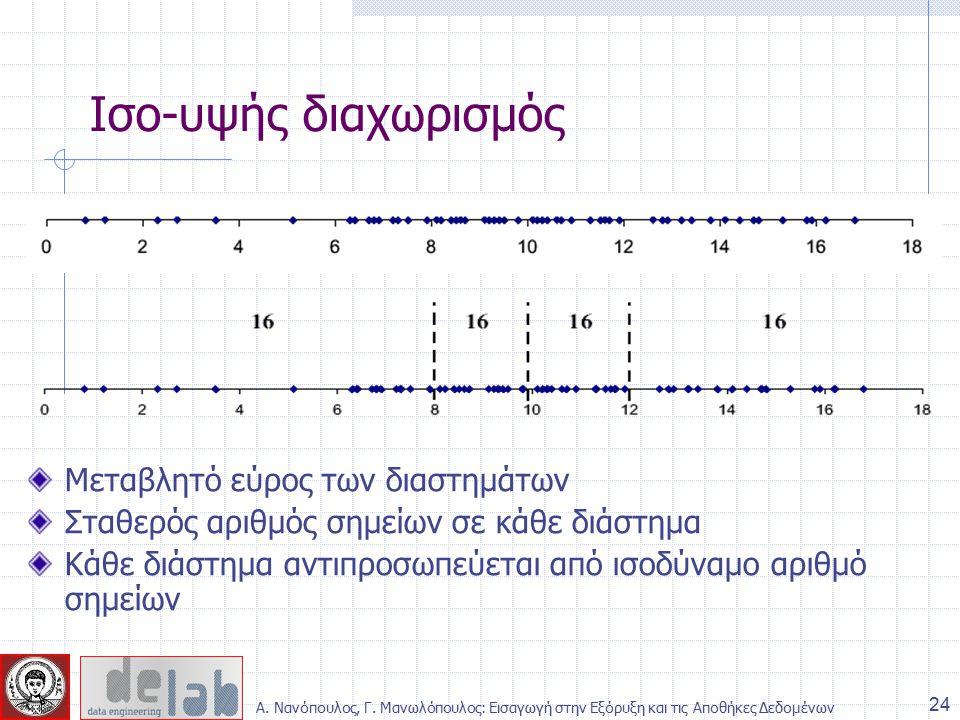 Μεταβλητό εύρος των διαστημάτων Σταθερός αριθμός σημείων σε κάθε διάστημα Κάθε διάστημα αντιπροσωπεύεται από ισοδύναμο αριθμό σημείων Ισο-υψής διαχωρισμός 24 Α.