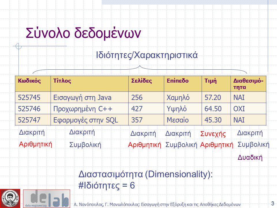 Σύνολο δεδομένων Ιδιότητες/Χαρακτηριστικά Διακριτή Συνεχής Αριθμητική Συμβολική Δυαδική Διαστασιμότητα (Dimensionality): #Ιδιότητες = 6 ΚωδικόςΤίτλοςΣελίδεςΕπίπεδοΤιμήΔιαθεσιμό- τητα 525745Εισαγωγή στη Java256Χαμηλό57.20ΝΑΙ 525746Προχωρημένη C++427Υψηλό64.50ΟΧΙ 525747Εφαρμογές στην SQL357Μεσαίο45.30ΝΑΙ 3 Α.