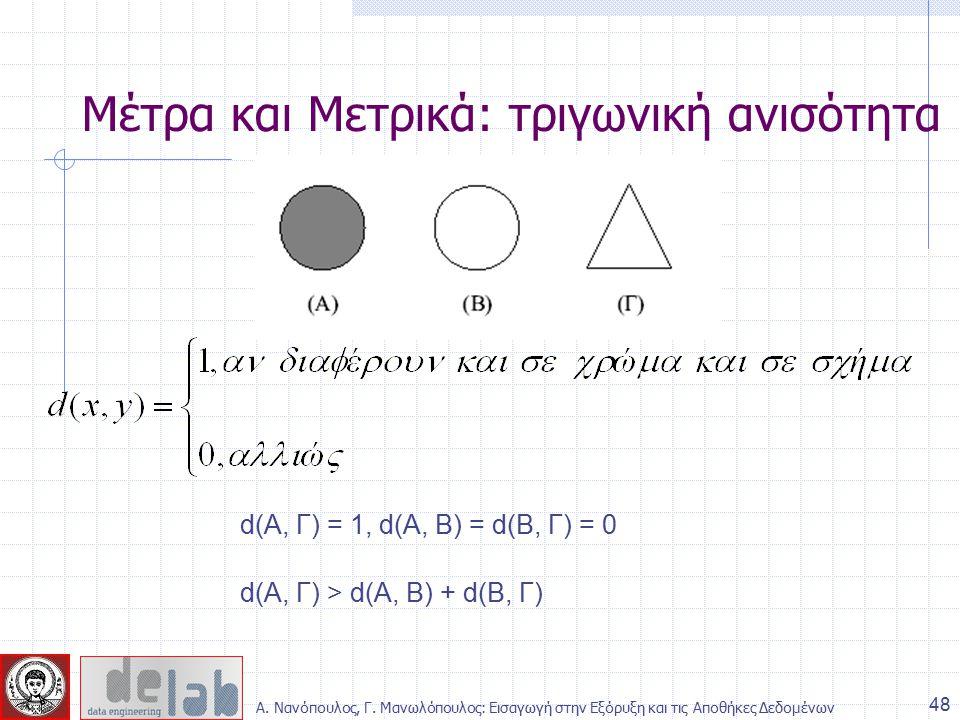 Μέτρα και Μετρικά: τριγωνική ανισότητα d(Α, Γ) > d(Α, Β) + d(Β, Γ) d(Α, Γ) = 1, d(Α, Β) = d(Β, Γ) = 0 48 Α.