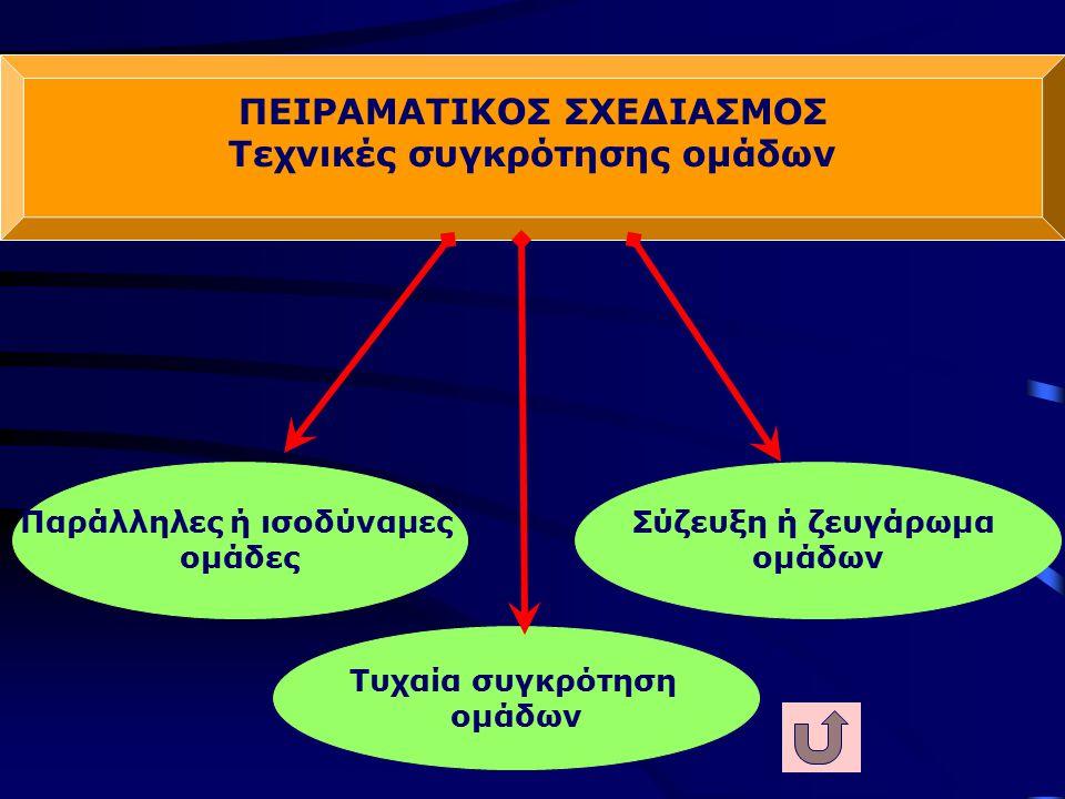 ΠΕΙΡΑΜΑΤΙΚΟΣ ΣΧΕΔΙΑΣΜΟΣ Ομάδα ελέγχου ή μαρτυρίας Πειραματική/ες Ομάδα/ες