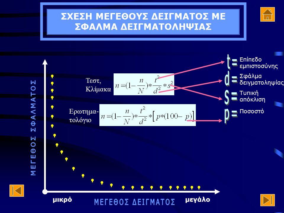 Τύποι υπολογισμού Μεγέθους Δείγματος ή Σφάλματος Δειγματοληψίας Σχέση Μεγέθους Δείγματος με Μέγεθος Σφάλματος Σχέση Μεγέθους Πληθυσμού με Μέγεθος Δείγ