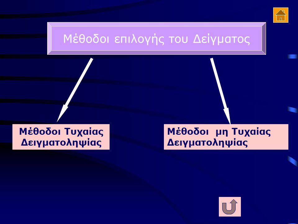 Α. Επίπεδο εμπιστοσύνης 95% t = 1,96 Σφάλμα δειγματοληψίας d= +2 ΜΕΓΕΘΟΣ ΔΕΙΓΜΑΤΟΣ ΜΕΓΕΘΟΣ ΠΛΗΘΥΣΜΟΥ ΜΕΓΕΘΟΣ ΠΛΗΘΥΣΜΟΥ(N) ΜΕΓΕΘΟΣ ΔΕΙΓΜΑΤΟΣ(n) ΑΝΑΛΟΓΙ